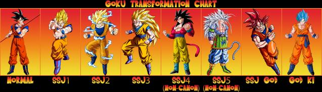 goku_transformation_chart_by_xxkyrarosalesxx-d8rpp1d